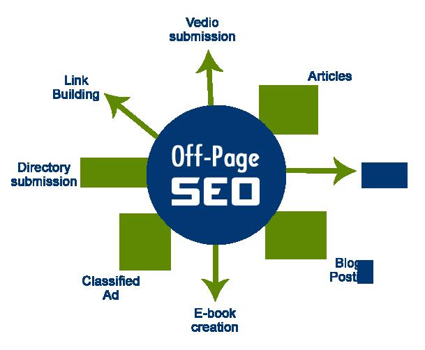 Off-Page-Optimization image